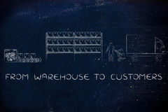 Items being produced, stocked and shipped: warehouse to customer Stock Images