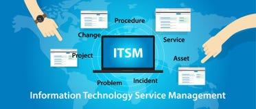 ITSM IT服务管理技术信息 库存例证
