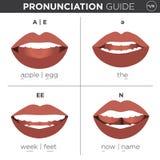 Języka Angielskiego Wymawianiowy Wizualny przewdonik ilustracja wektor
