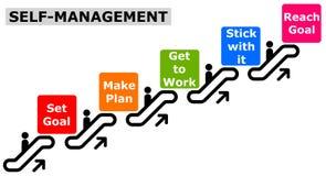 Jaźni zarządzanie ilustracji