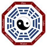 Ja Ching opis royalty ilustracja