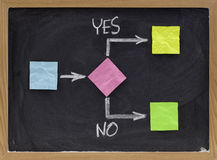 Ja oder NO-Beschlußfassungskonzept Lizenzfreies Stockbild