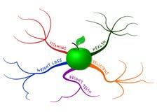 Jabłczana umysł mapa Fotografia Stock