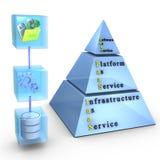 jako infrastruktury platformy usługa oprogramowanie Zdjęcia Stock