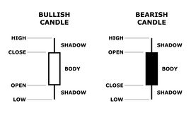 Japanese candlestick stock data model. Royalty Free Stock Photos