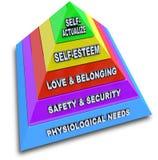 Jerarquía de Maslow de la pirámide de las necesidades Imagen de archivo