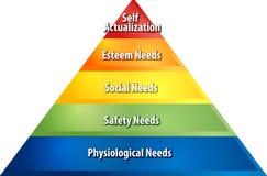 Jerarquía del ejemplo del diagrama del negocio de las necesidades stock de ilustración
