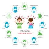 Jeune homme, fille avec des symptômes de migraine et déclencheurs Images stock