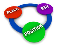 Job change factors. 3 Ps of job change, place position pay, one would consider these options naturally while changing or switching jobs, employment and head Stock Photography