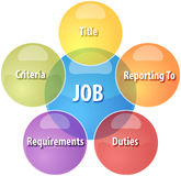 Job qualities business diagram illustration Stock Image