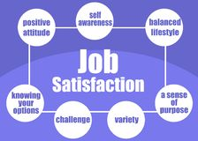 Job satisfaction concept Stock Images