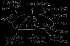 Job satisfaction. Factors that contribute to job satisfaction Royalty Free Stock Photo