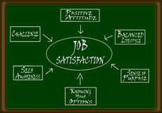 Job Satisfaction Scheme Stock Photos