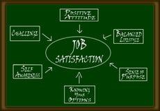 Job Satisfaction Scheme. On green board Stock Photos