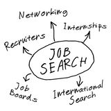 Job search diagram. Job search mind map with conceptual employment diagram royalty free illustration