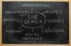 Job Search Strategy. Strategy and planning diagram for finding employment or new job, on a used blackboard Stock Photography
