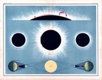 Johnston Total Solar Eclipse Diagram 1855 que muestra llamaradas solares y la aurora del ` s del sol fotos de archivo