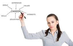 Jong vrouw het schrijven plan voor succesvolle carrière Stock Afbeeldingen