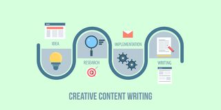A journey map of writing a creative content, content development process, strategy, planning concept. Flat design vector banner. A step by step process of vector illustration