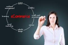 Junge Geschäftsfrau, die eine Markierung hält und Kreisdiagramm der Struktur der E-Commerce-Organisation auf transparentem Schirm  Stockbilder