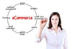 Junge Geschäftsfrau, die eine Markierung hält und Kreisdiagramm der Struktur der E-Commerce-Organisation auf transparentem Schirm  Stockbild