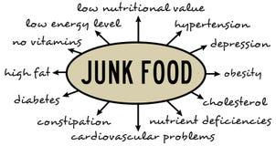 Junk Food Imágenes de archivo libres de regalías