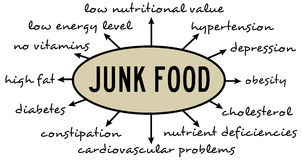 Junk food. Downsides and risks attached to eating lots of junk food Royalty Free Stock Images