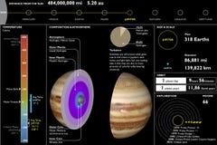 Jupiter planet, tekniskt dataark, avsnittklipp Royaltyfria Foton