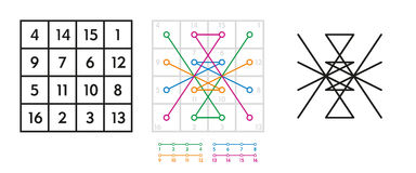 Jupiter seal derivation from magic square of order four Royalty Free Stock Photo
