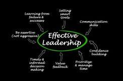 Kännetecken av effektivt ledarskap stock illustrationer