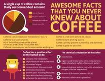 Kaffe Infographic av världen Royaltyfri Foto