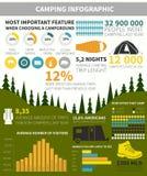 Kampieren infographic Stockfotos