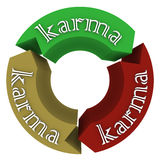 Karma Arrows Going Coming Around Cycle Fate Destiny. Karma word on arrows in a circle to illustrate the cyclical or circular neverending pattern of what goes Royalty Free Stock Images