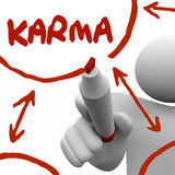 Karma Diagram Writing on Board Marker Give Receive Good Treatmen. Karma word and diagram written on board by a man with a marker to illustrate the cyclical Stock Images