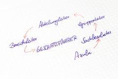 Karriärstege - grafisk väg för ledare och personal med tysk arkivbild