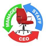 Karriere von Personal zu CEO Concept Pfeile mit Personal, Manager und Lizenzfreie Stockfotografie