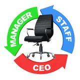 Karriere von Personal zu CEO Concept Pfeile mit Personal, Manager und Lizenzfreies Stockfoto