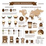 Kawa infographic Typ kawa Mieszkanie styl, wektorowy illustra ilustracji