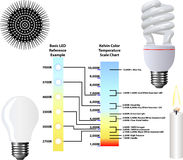 Kelvin Color Temperature Scale Chart Royalty Free Stock Photos