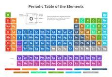 Kemisk periodisk tabell av beståndsdelar med illustrationen för färgcellvektor royaltyfri illustrationer