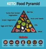 Keto πυραμίδα τροφίμων Στοκ εικόνες με δικαίωμα ελεύθερης χρήσης