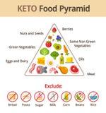 Keto food pyramid stock illustration