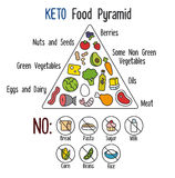 Keto Food Pyramid. Nutrition infographics: food pyramid diagram for the ketogenic diet Royalty Free Stock Photos