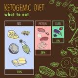 Ketogenic Diätvektorskizzen-Fahnenillustration infographic Gesundes Konzept mit Nahrungsmittelillustrationssammlung - Fette, Prot lizenzfreie abbildung
