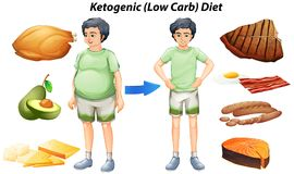 Ketogenic diet chart with different types of food. Illustration Royalty Free Stock Photos