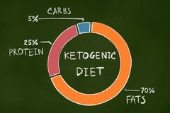 Ketogenic diet stock photography