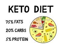 Keto Diet Concept. Food Pyramid Showing Percentage Stock Vector - Illustration of eating, food ...