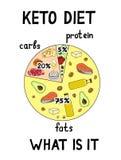 Ketogenic diet macros diagram ilustracja wektor