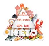 Ketogenic Keton-Diätlogo, Buchstaben gefüllt mit Arten der Nahrung stockfoto
