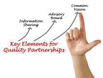 Key Elements for Quality Partnerships. Presenting Key Elements for Quality Partnerships Royalty Free Stock Photos